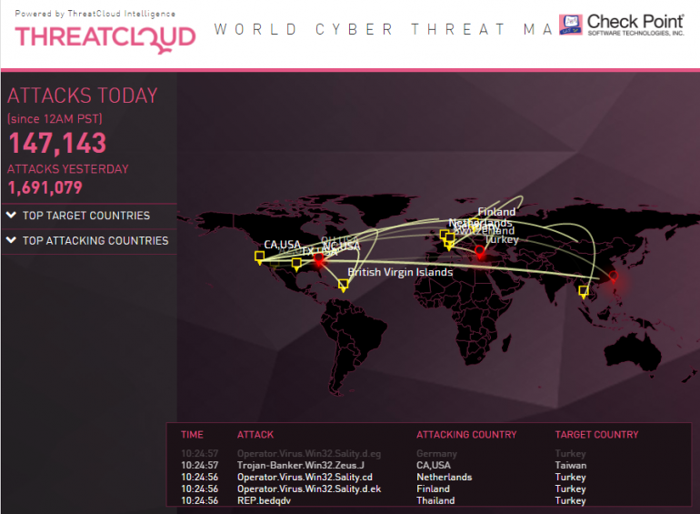 Threadcloud World Cyber Threat